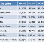Crise econômica leva consumidor sergipano a aumentar endividamento