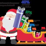 Natal deve movimentar R$ 51,2 bi na economia brasileira