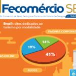 Existem 338 mil sites dedicados ao turismo no Brasil