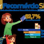 Gastos com alimentos e remédios são os mais usados no cartão de crédito