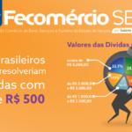 30% dos brasileiros endividados resolveriam suas dívidas com menos de R$ 500