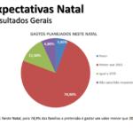 Sergipanos pretendem gastar 431 reais com compras de natal