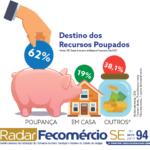 Sete em cada dez brasileiros não conseguiram poupar dinheiro em agosto