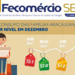 Intenção de Consumo das Famílias Aracajuanas teve o melhor nível em dezembro